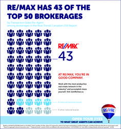 It's no coincidence that the top agents make their way to RE/MAX...Open your eyes to what great agents can achieve.