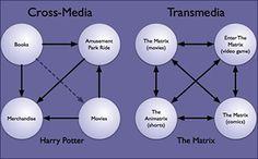 transmedia v crossmedia, Theory, Transmedia Narratives, Transmedia Storytelling, Transmedial Storyworld.