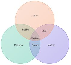 Passion + Skill + Market = Life Purpose