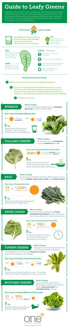 Guide to Leafy Greens