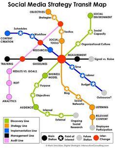 Mapa de tránsito de la estrategia en Redes sociales