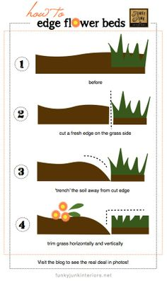 How to cut edges for flowerbeds via Funky Junk Interiors @ DIY Home Ideas