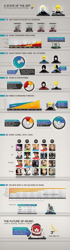 This infographic explains how the digitization of music has changed the full interactive experience. From the device we use to engage in the music to the likes of how we deserve to hear the music, through purchasing, streaming or illegal downloading. This digitization has impacted the music industry both positively and negatively in profit and distribution. However the fact, the new mediums we have lead to popularity and interactive engaging musical experiences.