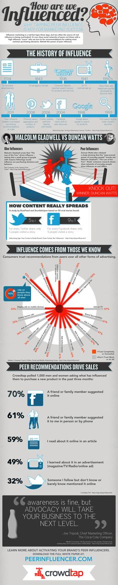 How Are We Influenced?  #Influence #Marketing #Infographic  @Mashable