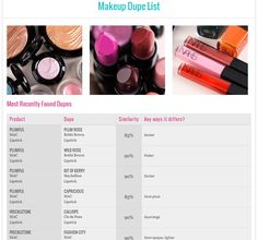 Did you know The Dupe List is updated with every review I write? I add new dupes as I discover them when reviewing, along with the percentage and a quickie description of how they differ. Hope it's helpful! :)