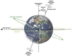 The plane of the Earth's orbit projected in all directions forms the reference plane known as the ecliptic. The celestial equator is the projection of the terrestrial equator out into space. As a result of the Earth's axial tilt, the celestial equator is inclined by 23.4° with respect to the ecliptic plane. The image shows the relations between Earth's axial tilt, rotation axis and plane of orbit.