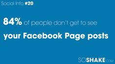 84% of people don't get to see your Facebook Page posts