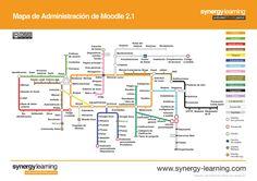 Mapa de Administración de Moodle 2.1