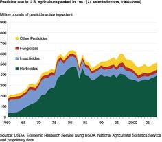 USDA ERS - Pesticide Use Peaked in 1981, Then Trended Downward, Driven by Technological Innovations and Other Factors