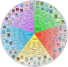 The Modern Taxonomy Wheel ~ Educational Technology and Mobile Learning. Connects to a BRILLIANT SITE. Loads of resources. INcluding  apps for I-phones that can help students with hearing and sight impairements, graphic organisers classroom posters and teaching aids and links to really useful sites!