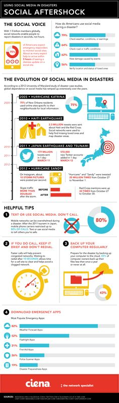 Ciena - Infographic: Using Social Media During Disasters - Overview