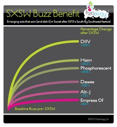Which Lesser-Known Bands Got the Most Social Media Buzz at SXSW?