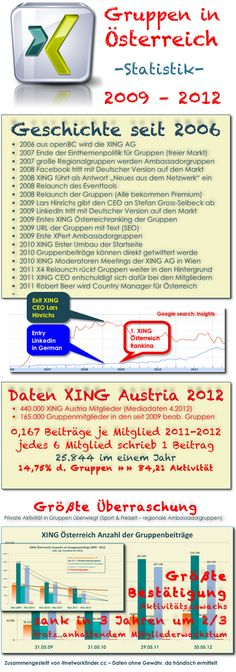 #XING Gruppen 2009 - 2012 in #Austria - Waeren Sie ueberrascht zu hoeren, dass die staerksten Aktivitaeten noch immer im Freizeitbereich liegen ...?