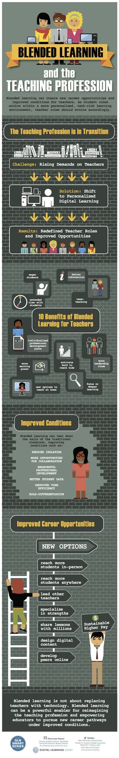 10 Benefits Of Blended Learning For Teachers [Infographic]
