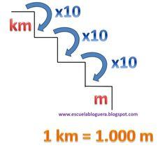 Actividades: km y m
