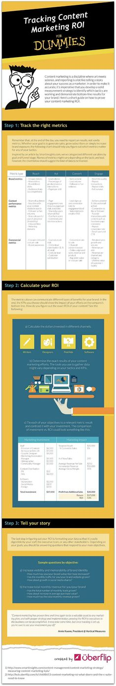 How to calculate the ROI of content marketing - Infographic