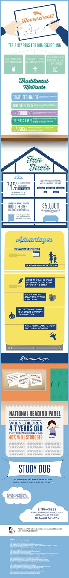 Why homeschooling? #infographic