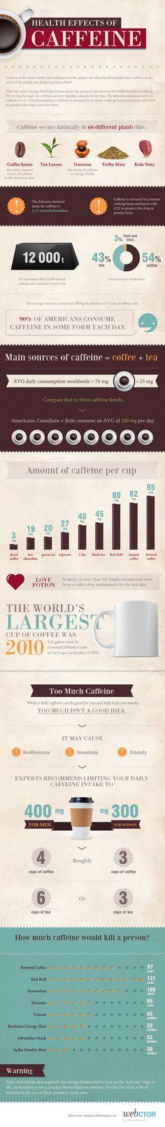 Health Effects Of #Caffeine #Infographic #dental