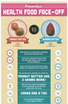 What's Healthier: Peanut Butter or Almond Butter? | Prevention