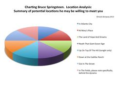 Let's chart Bruce Springsteen's Lyrics. 3)  Where to look for Bruce.