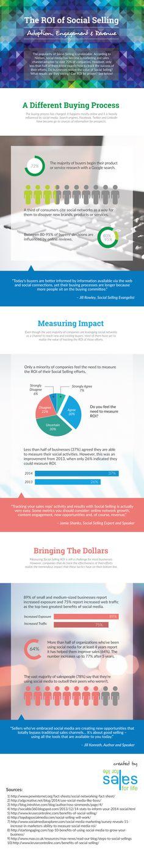El ROI de la venta en Redes Sociales #infografia #infographic #socialmedia #marketing