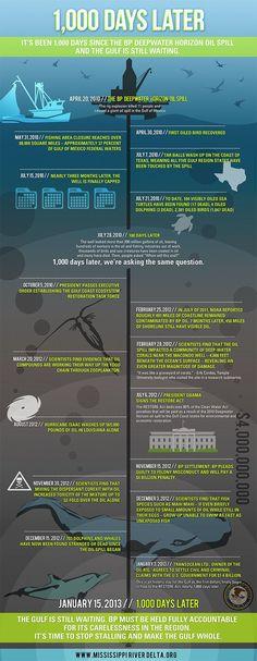 1.000 días del derrame de petróleo de #BP en el Golfo de #Mexico #infografia #medioambiente