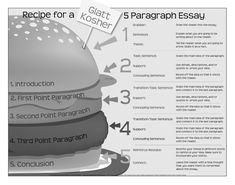 essay structure esl