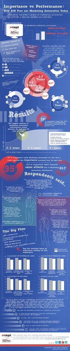 2014 Marketing Automation Effectiveness Survey [infographic]   @Matt Heinz  #ActOnSW  #digitalmarketing