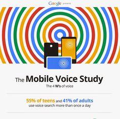 Official Google Blog: OMG! Mobile voice survey reveals teens love to talk