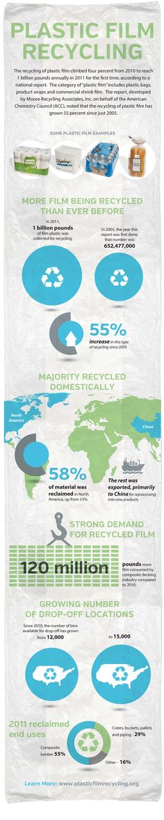 Do you always remember to recycle your plastic bags?    @Recycle Plastic's new infographic is pretty inspiring!