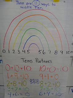 number bonds to 10, weather unit, anchor charts, common core math, addition to ten, grade one math, rainbow, first grade, making ten