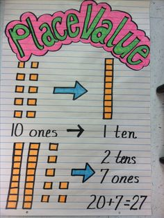 Tens & ones anchor chart