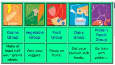 Food groups from USDA - My Plate    http://www.choosemyplate.gov/foodgroups/index.html