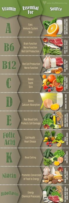 Essential Guide to Essential Vitamins & Their Food Sources [Infographic] I want to print this out and post on the fridge for my kids to see ;)