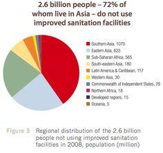 Sanitation Pie Chart