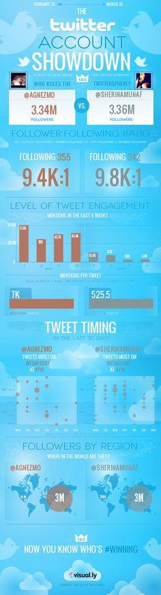 Agnes Monica vs Sherina Munaf twitter infograph, en twitter, market, visual, twitter showdown, social media, account showdown, twitter account, socialmedia