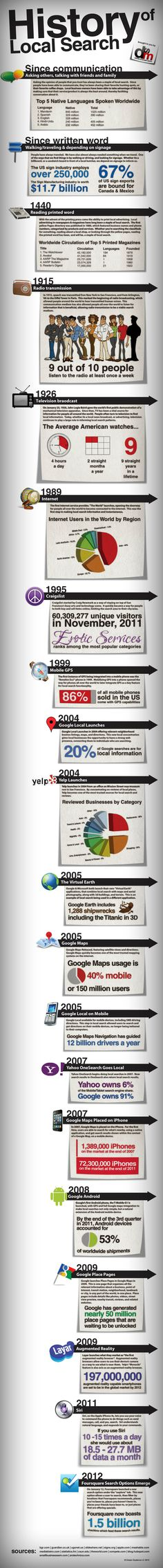 History of Local Search