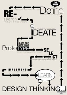 design_thinking process