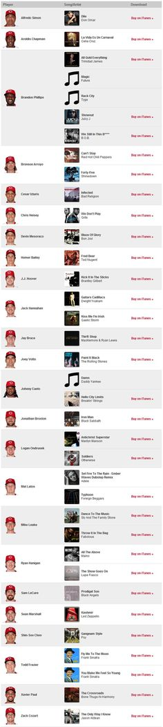 Here is an updated list of your favorite Reds player's at-bat walk up music. Who's playing your favorite tune? Listen and Buy here: http://cincinnati.reds.mlb.com/fan_forum/ballpark_music.jsp?c_id=cin
