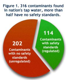 Neat site where you can see the ratio of contaminants in your water.