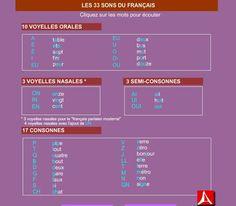 les 33 sons du français - cliquez sur les lettres pour écouter