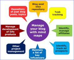 Manage your blog with mind maps