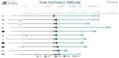 Useful and comprehensive list of all important film festivals around the globe! http://www.motionvfx.com/B3553  #film #filmmaking #filmmaker