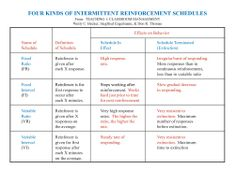 Aba on Pinterest | Applied Behavior Analysis, Assessment ...
