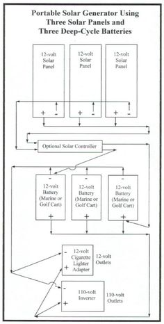 Portable Solar Power Generator - by Robert Wayne Atkins, P.E. - Grandpappy