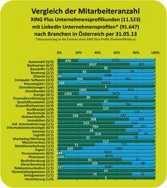 """Branchenübersicht der #XING & #LinkedIn Unternehmensprofile in #Austria  """"Mitarbeiteranzahl der XING Plus Employer Branding Unternehmensprofile zu LinkedIn Companyprofiles in Österreich (926×1045)"""" http://www.networkfinder.cc/tag/unternehmensprofile"""