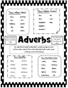 adverb anchor chart