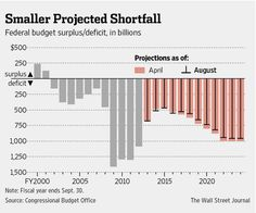 CBO's forecasts smaller deficits than its previous projections. http://online.wsj.com/articles/cbo-offers-mixed-forecast-of-u-s-budget-economy-over-next-decade-1409150020?mod=WSJ_hp_LEFTTopStories …