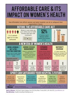 Infographic: Affordable Care Act & Women's Health