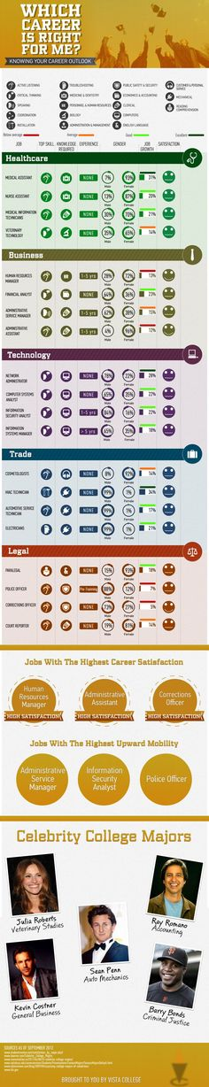 Which career is right for me? Infographic